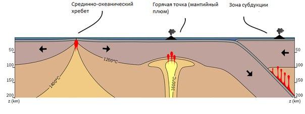 океанический хребет